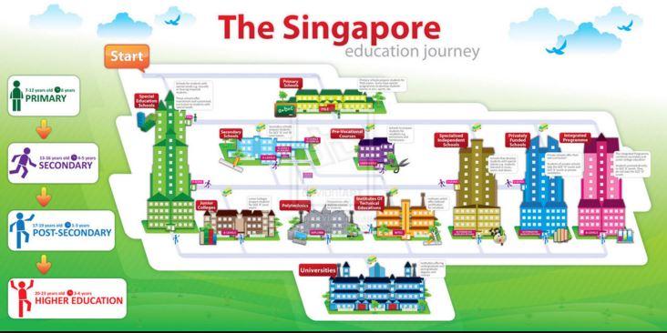 Hệ thống giáo dục chất lượng tại Singapore