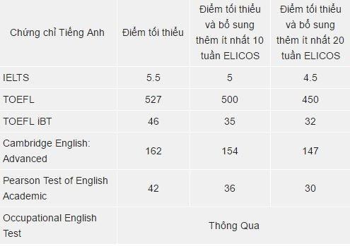 Yêu cầu trình độ tiếng Anh